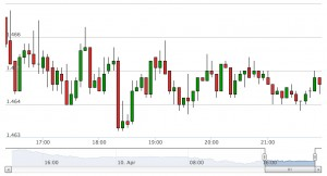 The Candlestick Chart is one of the technical analysis used in forex trading